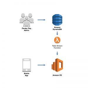 借助 Lambda,结合使用 DynamoDB 和 Amazon Elasticsearch