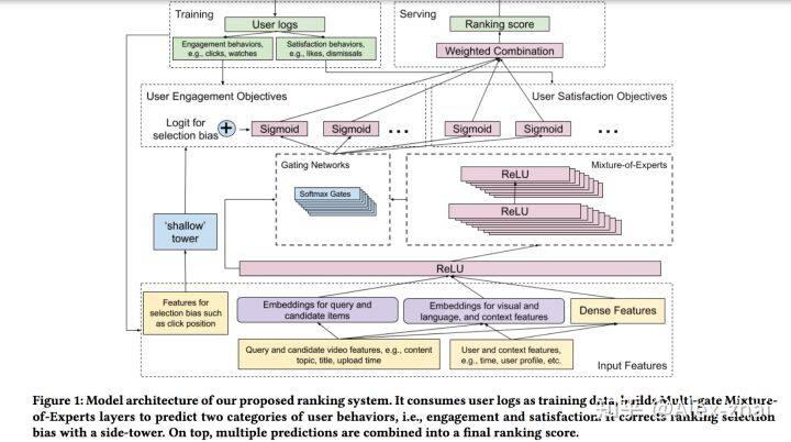 Multi-task多任务学习在推荐算法中应用(2)