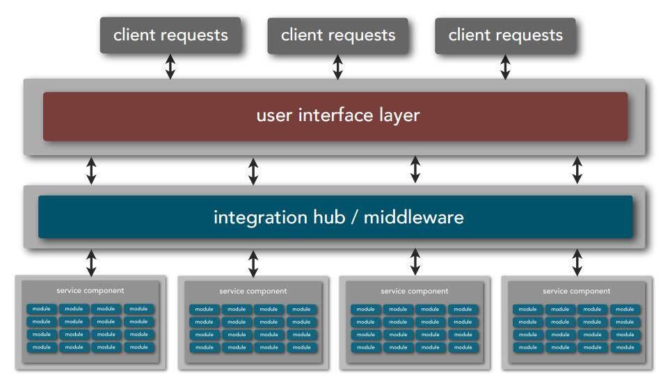 微服务架构之外的选择——基于服务架构