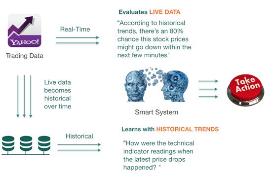 实时股票分析系统的架构与算法