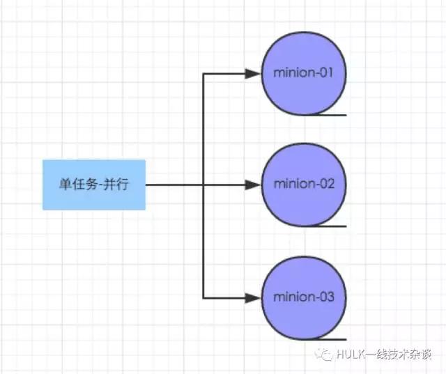 任务分发系统-Qcmd-http详解
