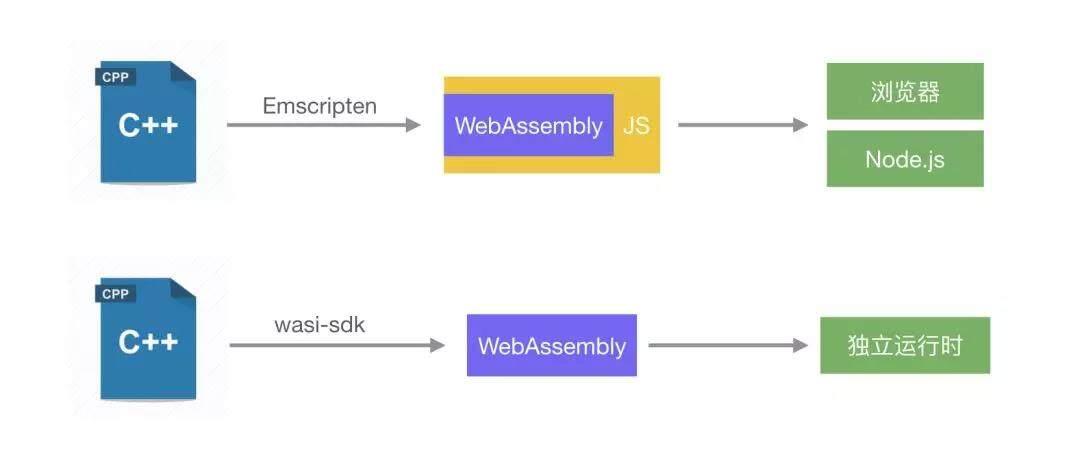 基础为零?如何将 C++ 编译成 WebAssembly(一)