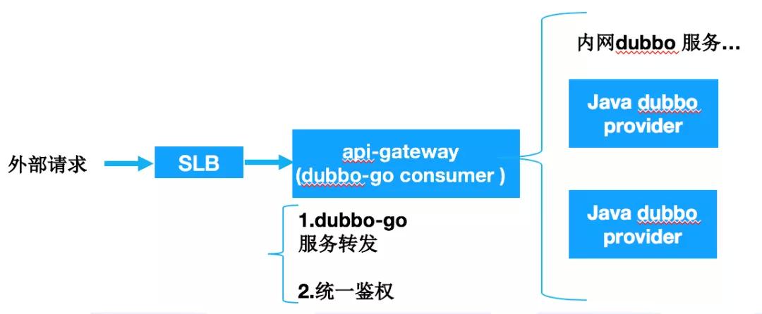 dubbo-go 的开发、设计与功能介绍