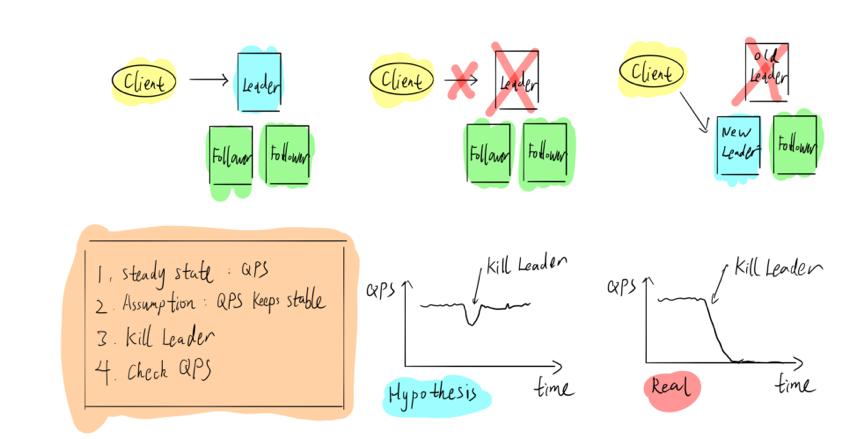 TiDB混沌工程实践:如何打造健壮的分布式系统?