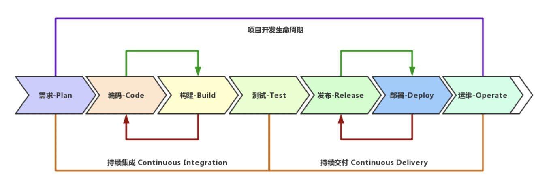 Serverless 系列文章(三):开发者工具建设