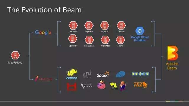 为什么Google用Apache Beam彻底替换掉MapReduce