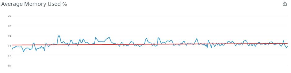 通过移除Nginx,Raygun公司怎样将TPS提高了44%?