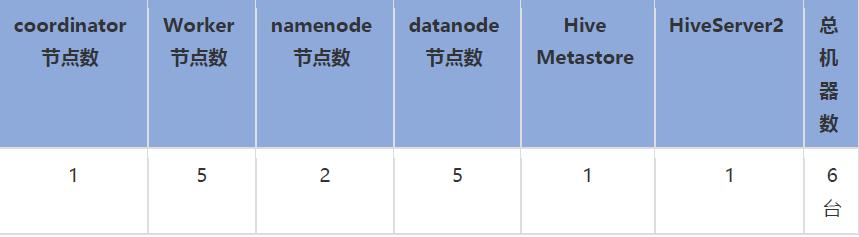 开源OLAP引擎综评:HAWQ、Presto、ClickHouse