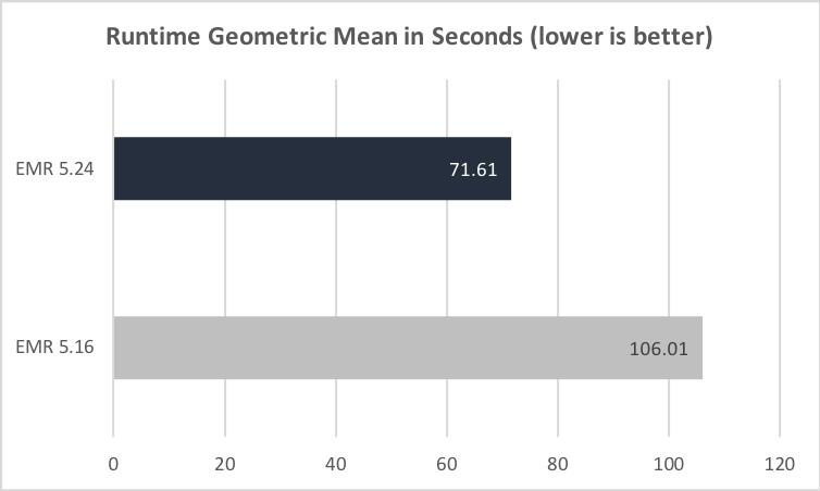 Amazon EMR 5.24 中的 Apache Spark 性能升级 — 性能比 Amazon EMR 5.16 最高提升 13 倍