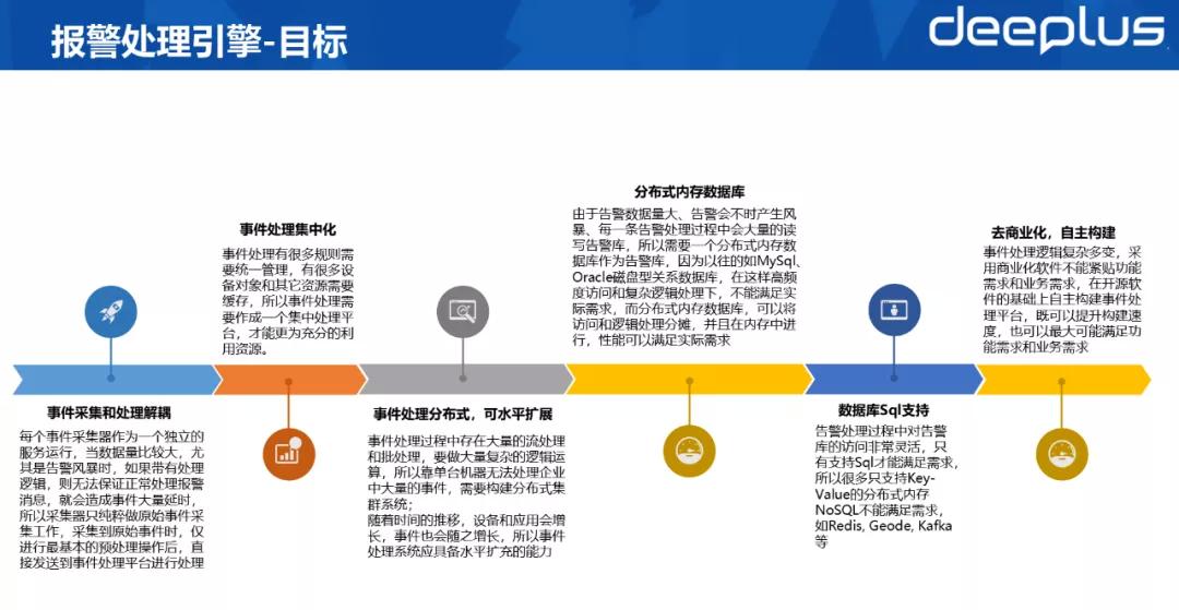 光大银行监控平台实践,含详细工具及架构选型思路