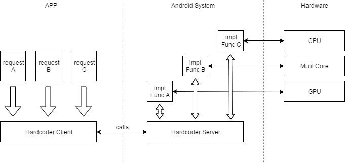覆盖4.6亿+设备量!腾讯开源的Hardcoder框架是如何提升Android APP性能的?