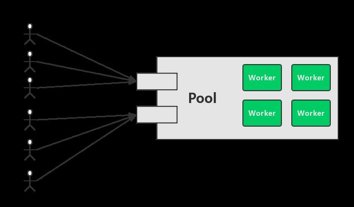 Goroutine并发调度模型深度解析之手撸一个高性能Goroutine池