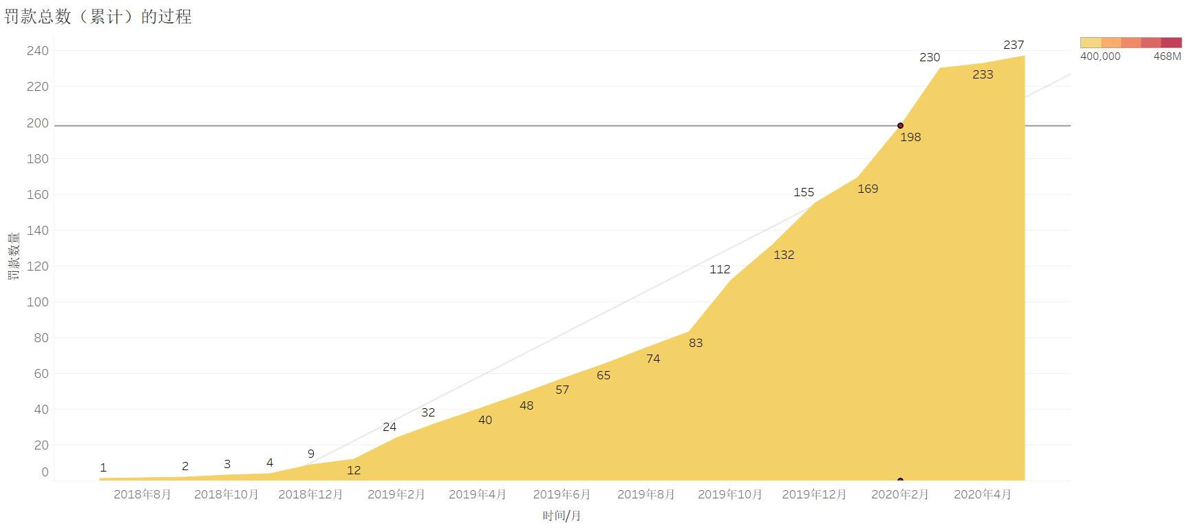 GDPR 2周年,我们分析了近300起罚款事件