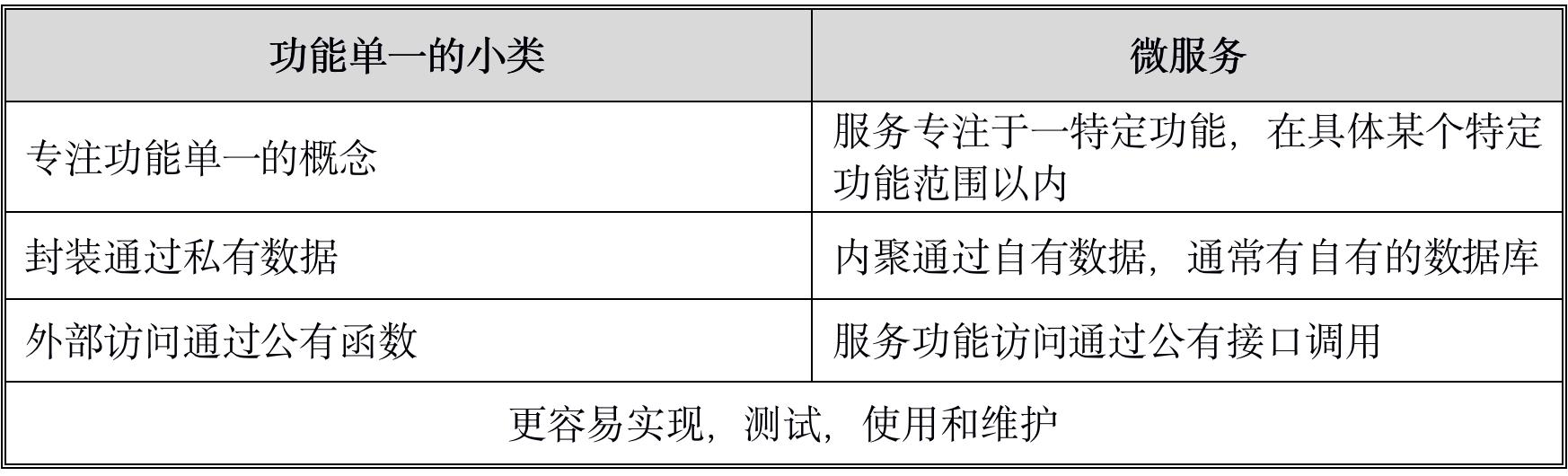基于容器的微服务架构技术选型与设计