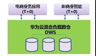 华为云混合负载数仓DWS,助力安踏构建新一代电商系统