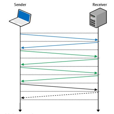Google QUIC协议:从TCP到UDP的Web平台