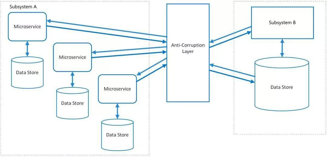 阿里技术专家详解DDD系列 第二弹 - 应用架构(二)