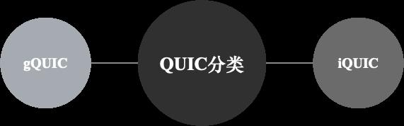网易新闻QUIC敏捷实践:响应速度提升45%,请求错误率降低50%