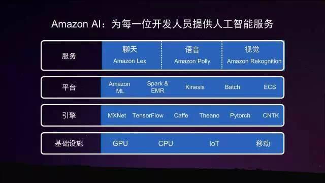 亚马逊首席技术官:开发者也可以像詹姆斯•邦德一样征服整个世界