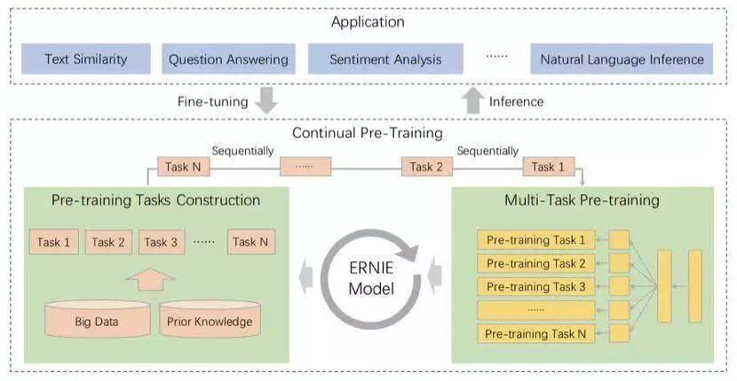 中文任务全面超越!可持续学习的语义理解框架ERNIE真有那么好?