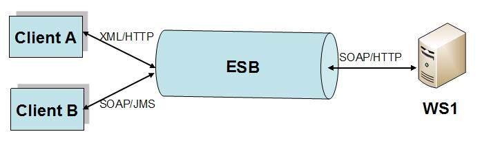 关于ESB实施的几点建议