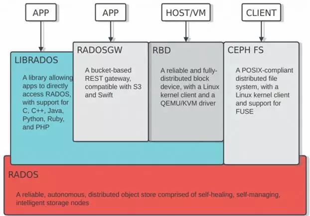 ceph基本架构及数据分布原理