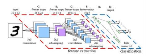 卷积神经网络如何进行图像识别