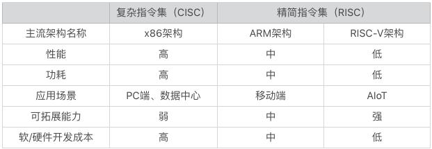 RISC-V 真的是中国半导体行业最后一次赶超欧美的希望吗?