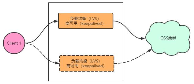 百分点大规模文件存储OSS技术与实践