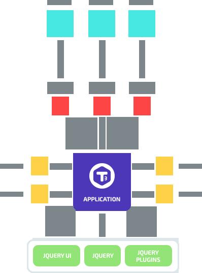 T3:为创建大型JavaScript应用而打造的开源前端库