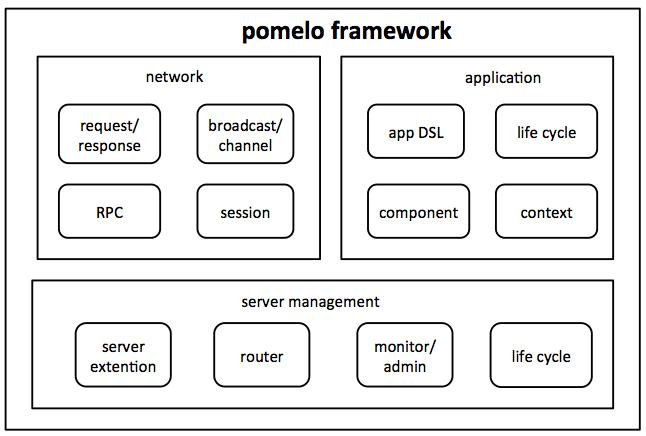 网易开源基于Node.js的游戏服务器框架pomelo