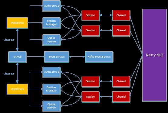 共享行业的分布式MQTT设计