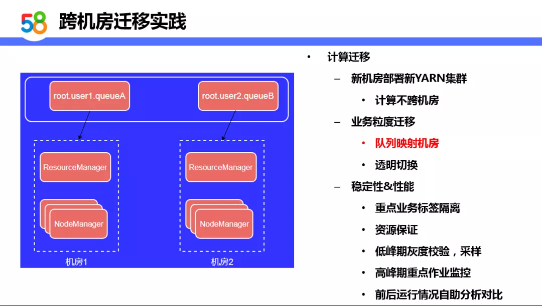 基于Hadoop的58同城离线计算平台设计与实践