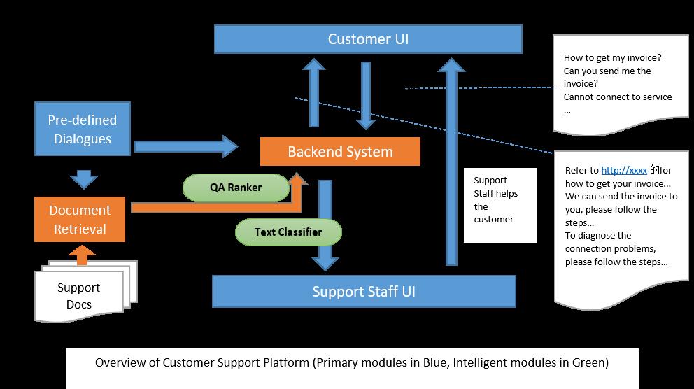 使用 Intel Analytics Zoo 在客户服务平台中引入 AI