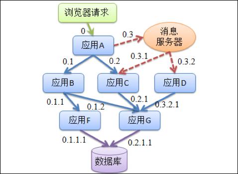 架构新纪元(四):观察分布式服务