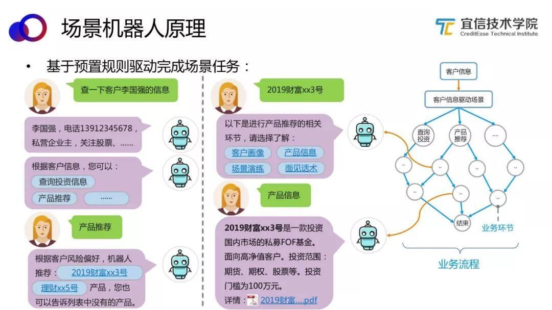 AI中台——智能聊天机器人平台的架构与应用