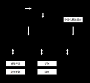 阿里无线11.11 : Weex——关于移动端动态性的思考、实现和未来