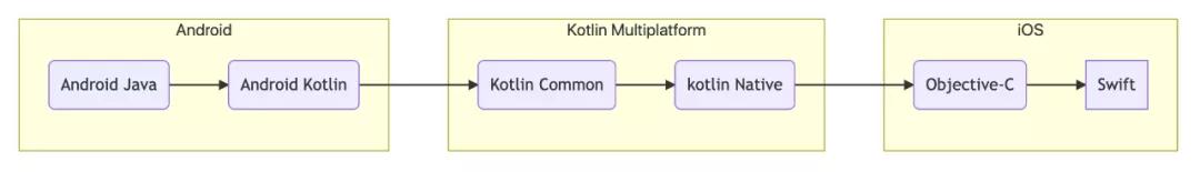 携程机票 App Kotlin Multiplatform 初探