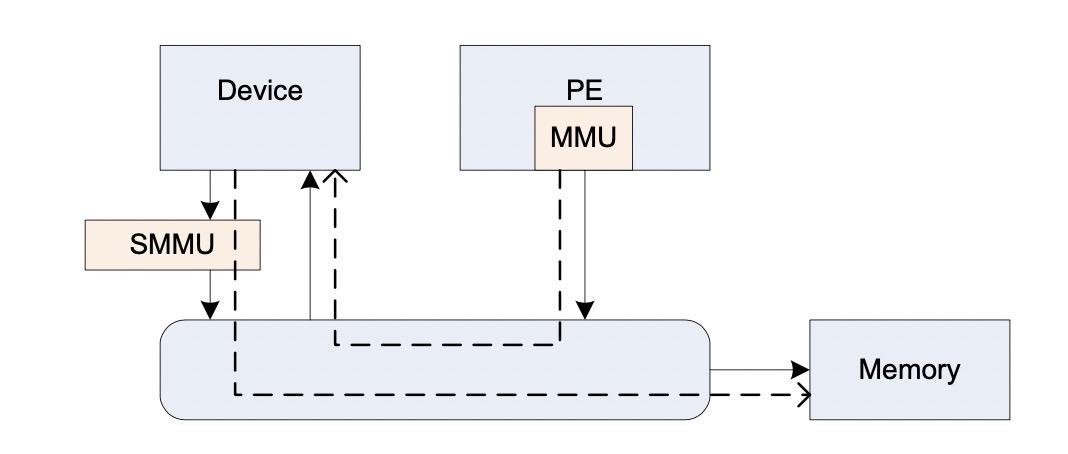 ARM SMMU的原理与IOMMU