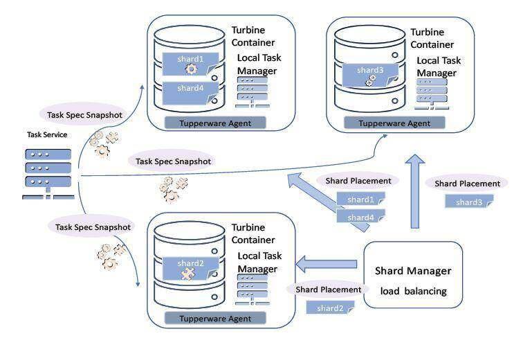K8s和YARN都不够好,全面解析Facebook自研流处理服务管理平台