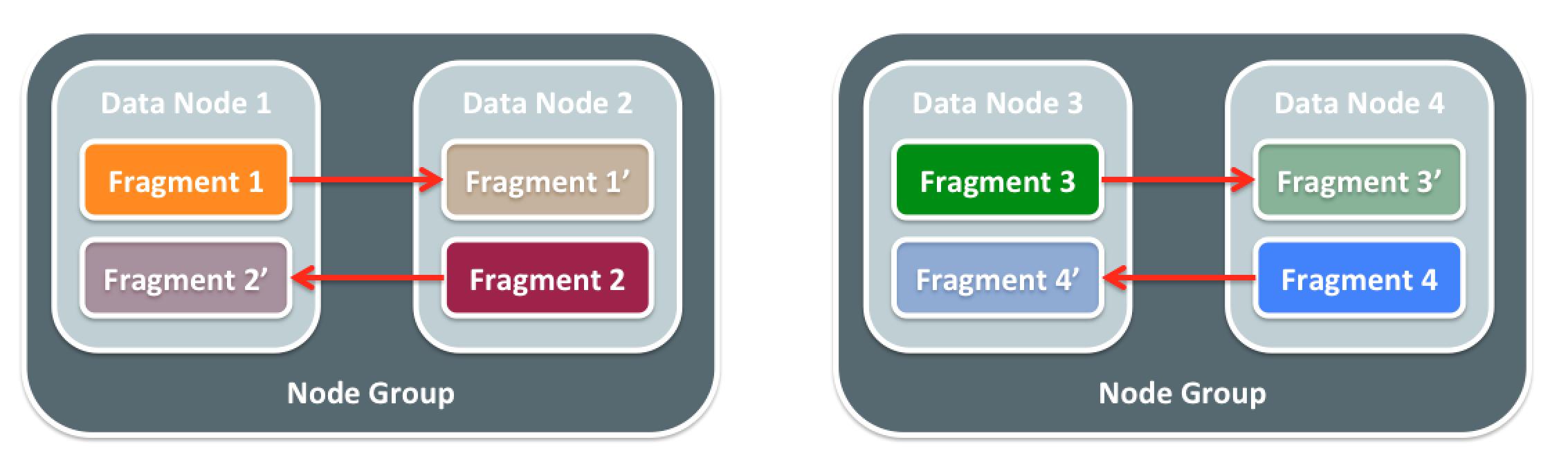 Oracle专家谈MySQL Cluster如何支持200M的QPS
