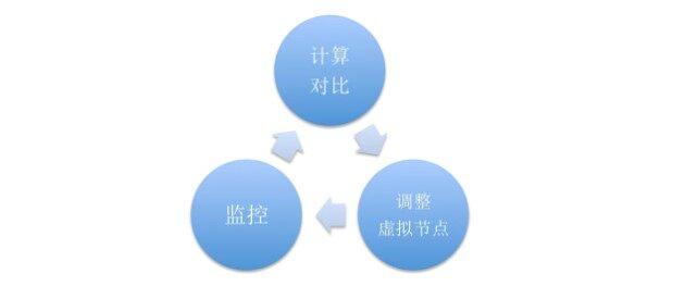 Talos网卡负载优化:基于个性化一致性哈希的负载均衡