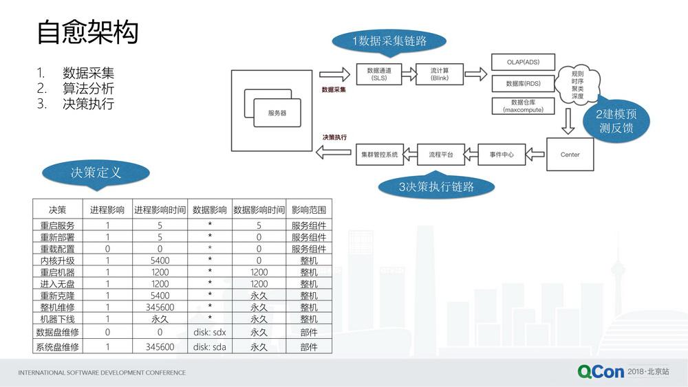 阿里巴巴大数据运维平台实践
