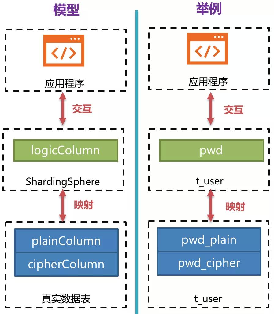 Apache ShardingSphere数据脱敏全解决方案详解(上)