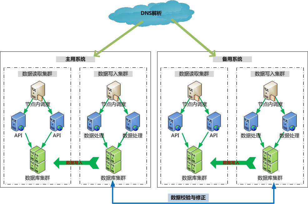 从CDN到云计算,在变中寻找不变