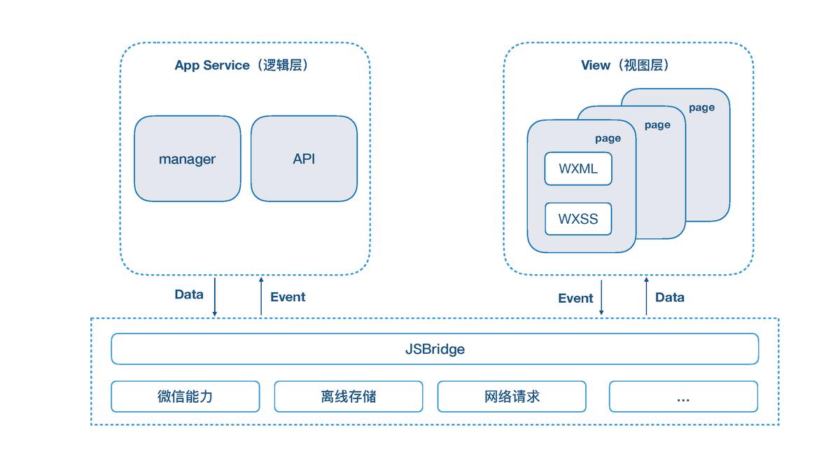 小程序跨框架开发的探索与实践