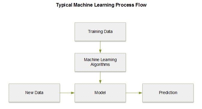 Spark大数据处理系列之Machine Learning