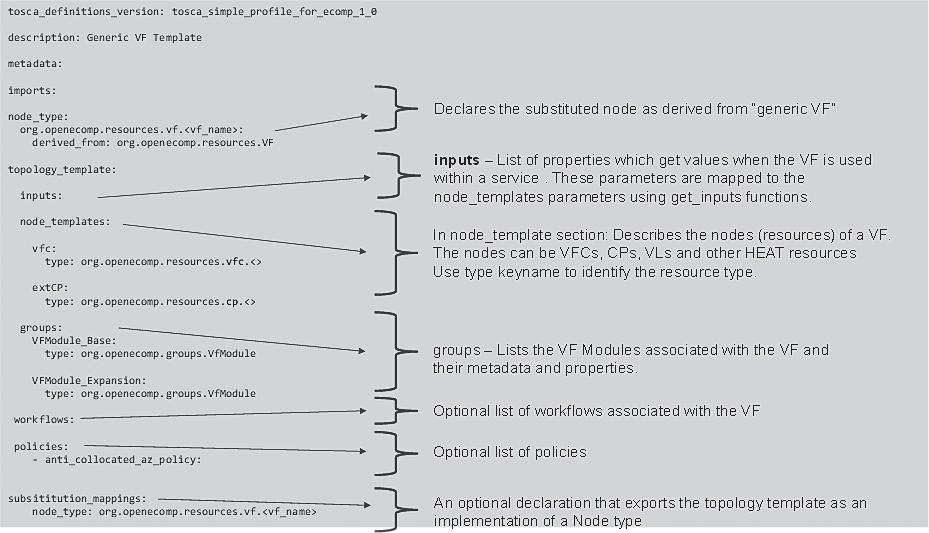 ONAP技术详解与应用实践(43):ONAP架构设计 3.2.1