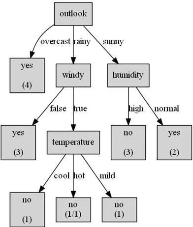 决策树及ID3算法学习