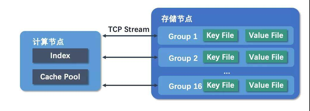 TaurusDB挑战赛系列五:季军ADSL作品解析